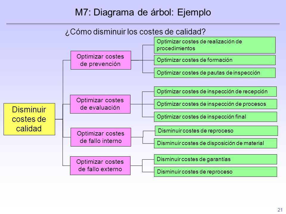 M7: Diagrama de árbol: Ejemplo