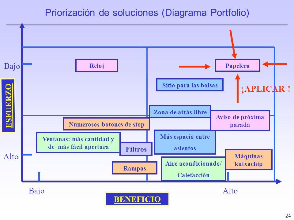 Priorización de soluciones (Diagrama Portfolio)