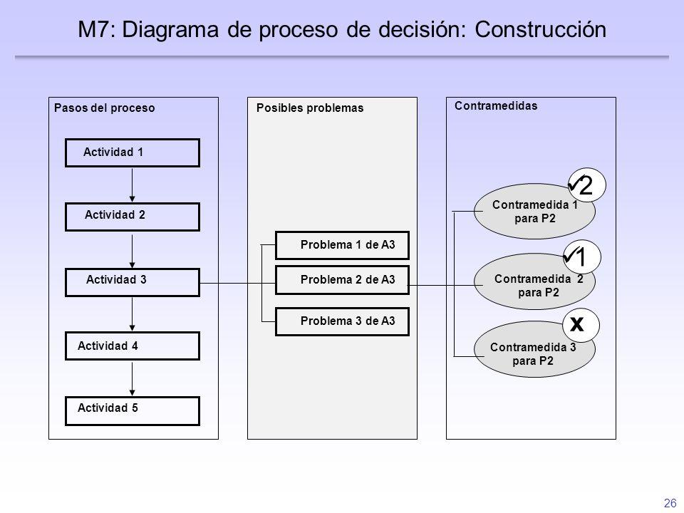 M7: Diagrama de proceso de decisión: Construcción