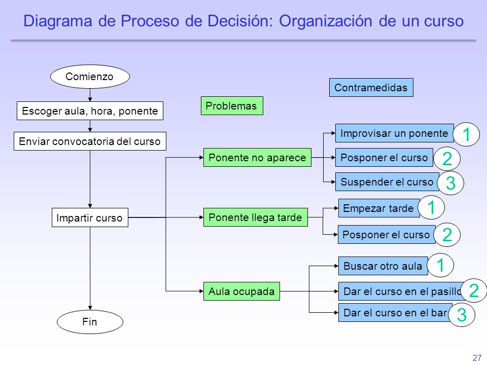 Diagrama de Proceso de Decisión: Organización de un curso