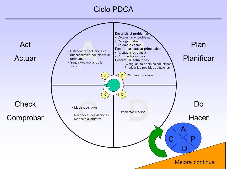 P A D C Ciclo PDCA Act Actuar Plan Planificar Check Comprobar Do Hacer