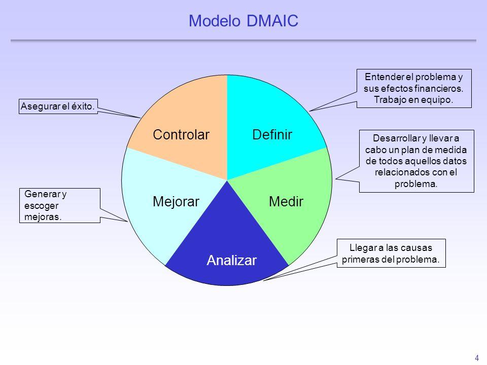 Modelo DMAIC Controlar Definir Medir Mejorar Analizar