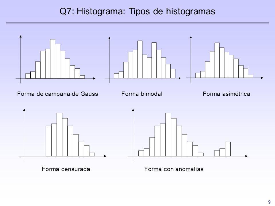 Q7: Histograma: Tipos de histogramas