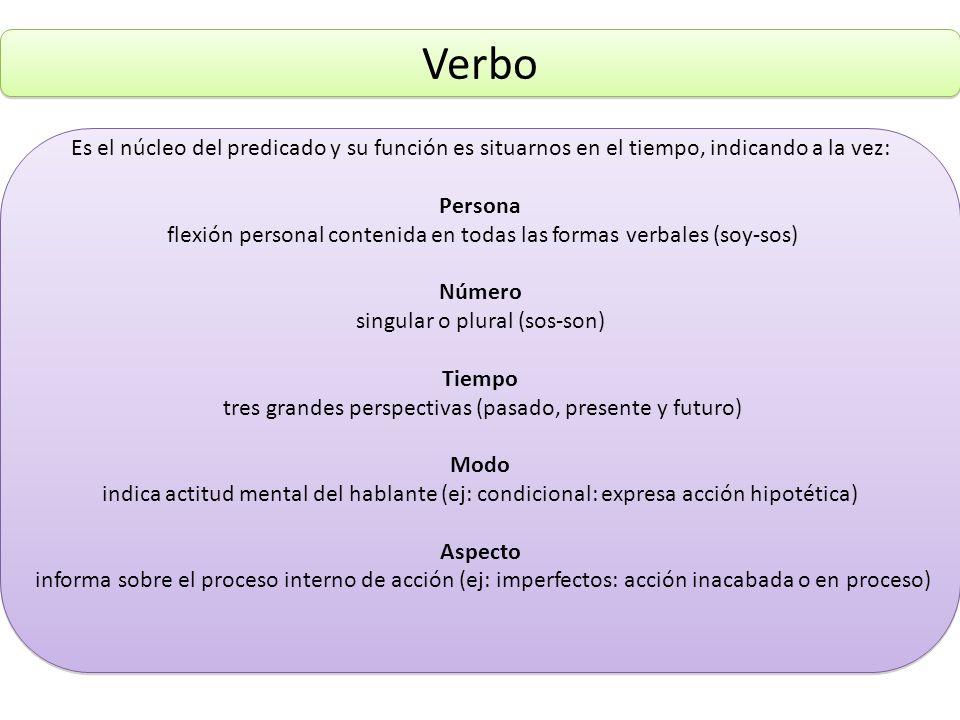VerboEs el núcleo del predicado y su función es situarnos en el tiempo, indicando a la vez: Persona.