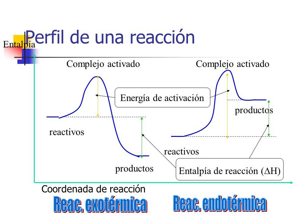 Perfil de una reacción Reac. exotérmica Reac. endotérmica Entalpía