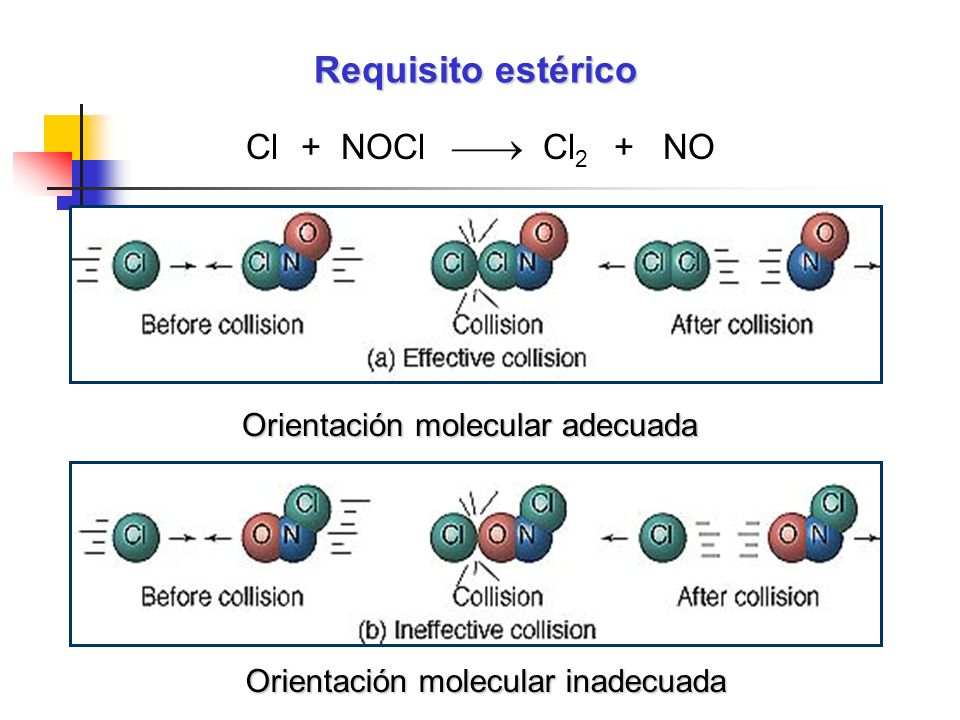 Requisito estérico Cl + NOCl  Cl2 + NO