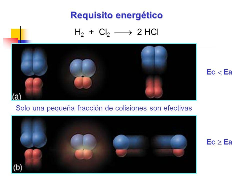 Requisito energético H2 + Cl2  2 HCl Ec  Ea