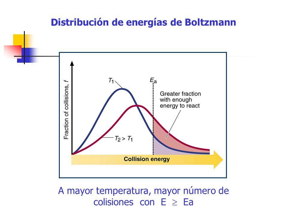 Distribución de energías de Boltzmann