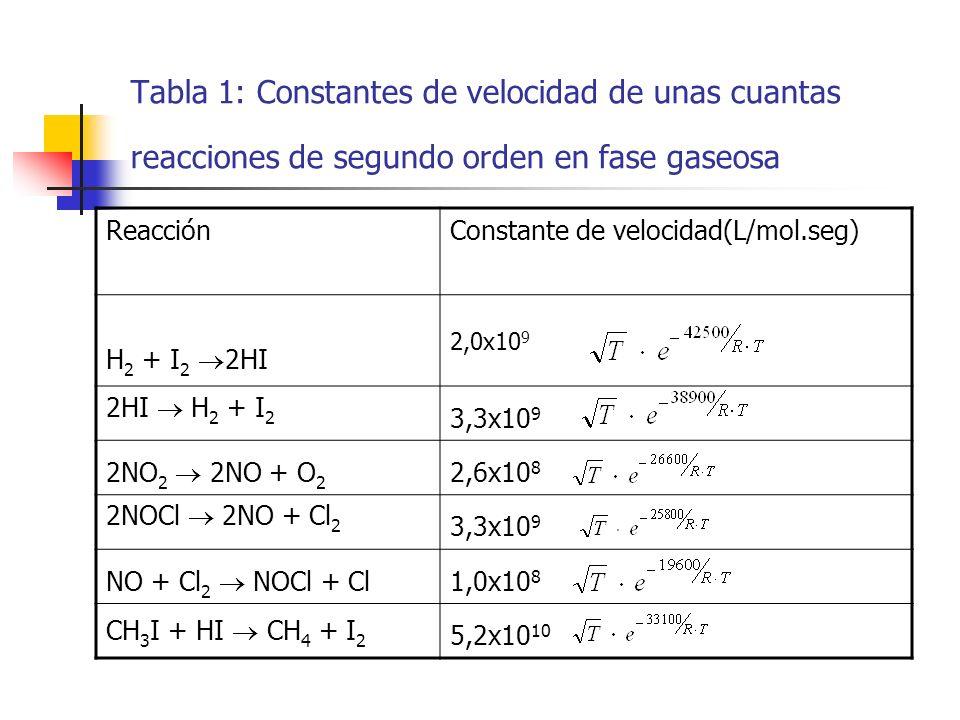 Tabla 1: Constantes de velocidad de unas cuantas reacciones de segundo orden en fase gaseosa
