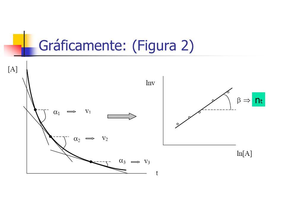 Gráficamente: (Figura 2)