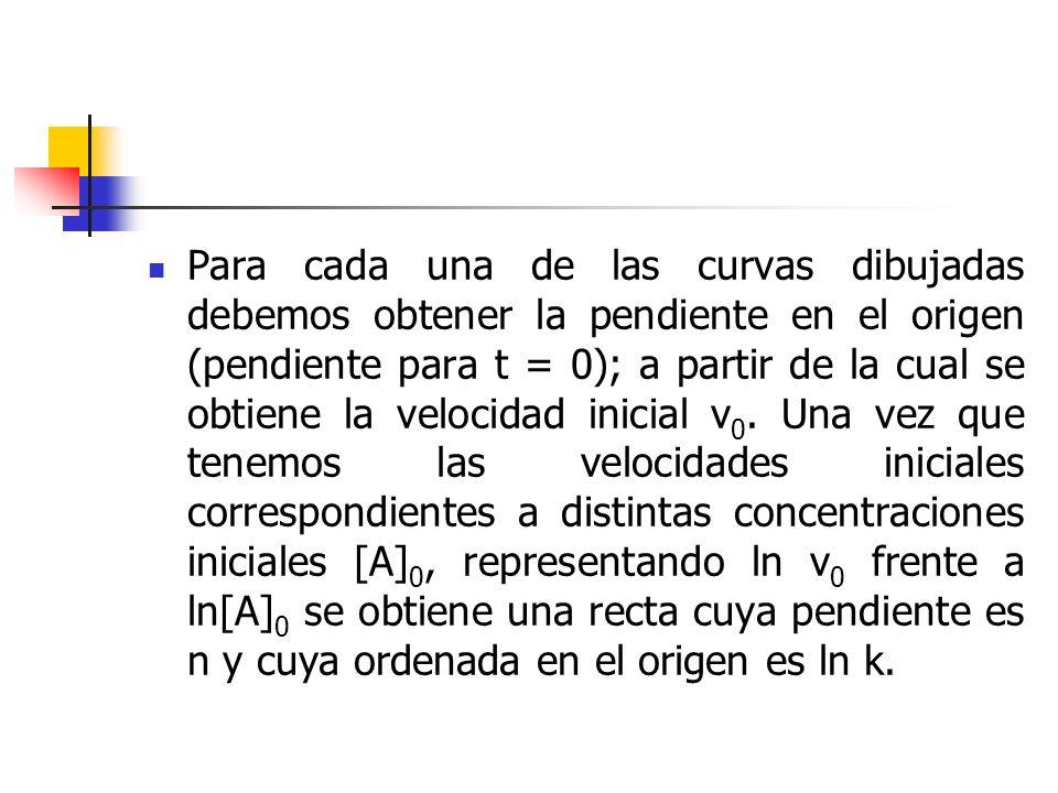 Para cada una de las curvas dibujadas debemos obtener la pendiente en el origen (pendiente para t = 0); a partir de la cual se obtiene la velocidad inicial v0.
