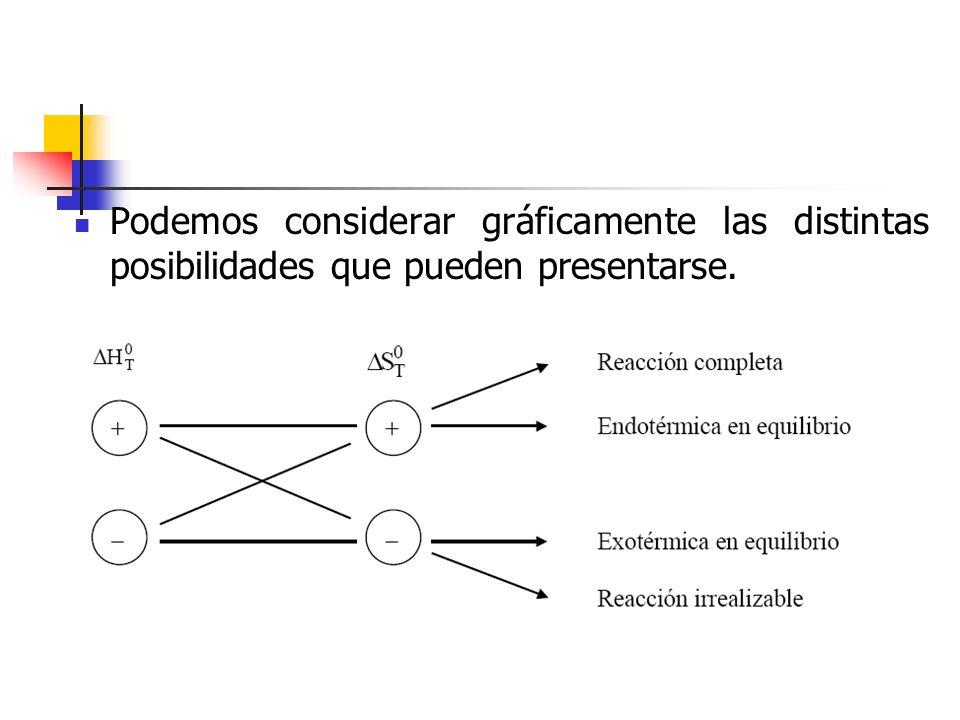 Podemos considerar gráficamente las distintas posibilidades que pueden presentarse.