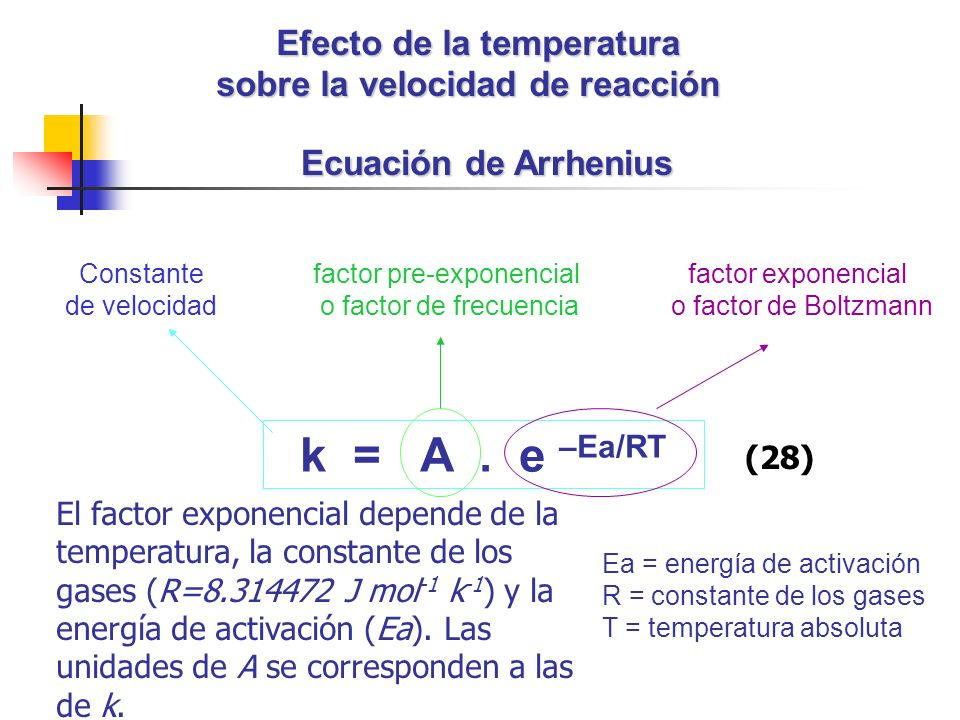 Efecto de la temperatura sobre la velocidad de reacción
