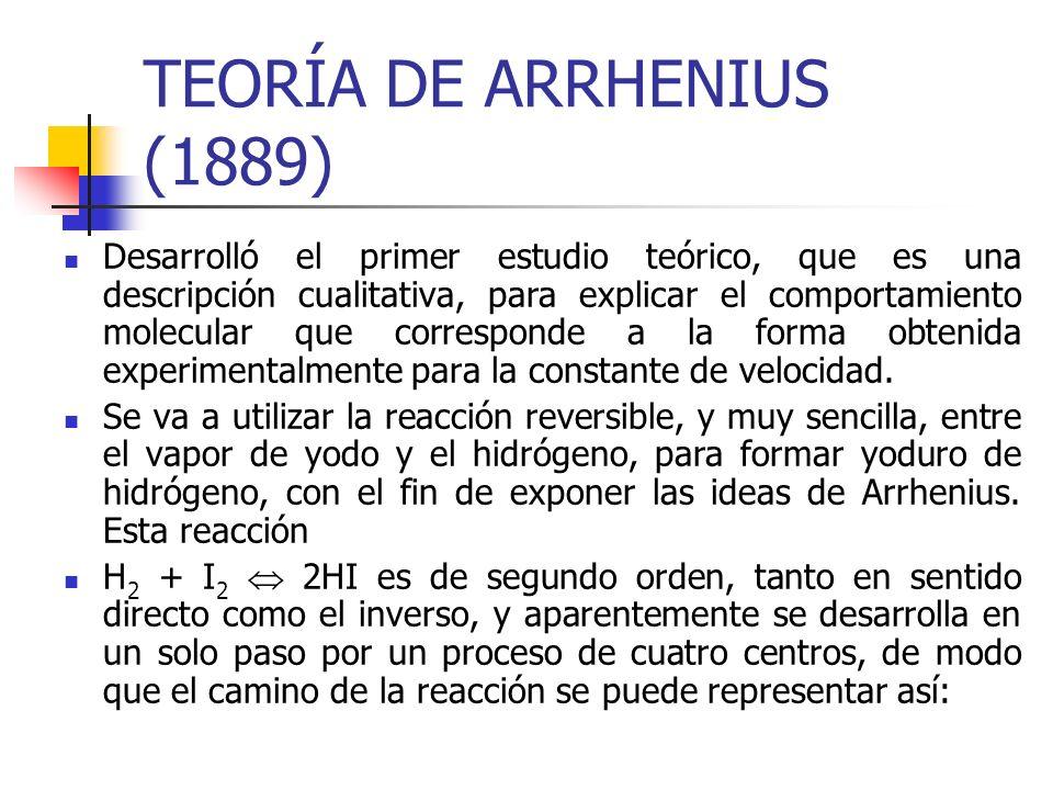 TEORÍA DE ARRHENIUS (1889)
