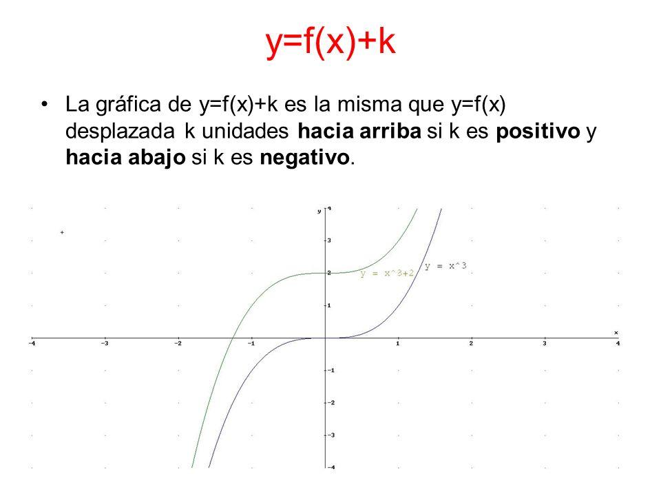 y=f(x)+kLa gráfica de y=f(x)+k es la misma que y=f(x) desplazada k unidades hacia arriba si k es positivo y hacia abajo si k es negativo.