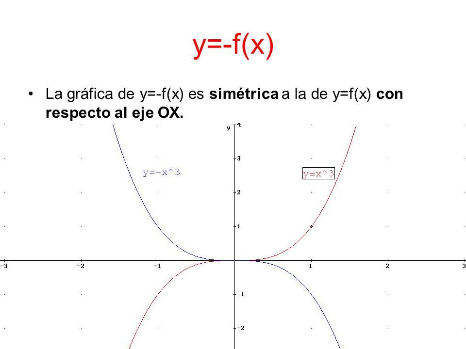 y=-f(x) La gráfica de y=-f(x) es simétrica a la de y=f(x) con respecto al eje OX.