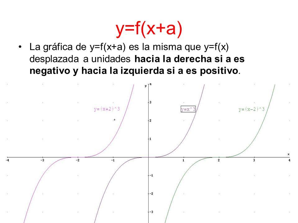 y=f(x+a) La gráfica de y=f(x+a) es la misma que y=f(x) desplazada a unidades hacia la derecha si a es negativo y hacia la izquierda si a es positivo.