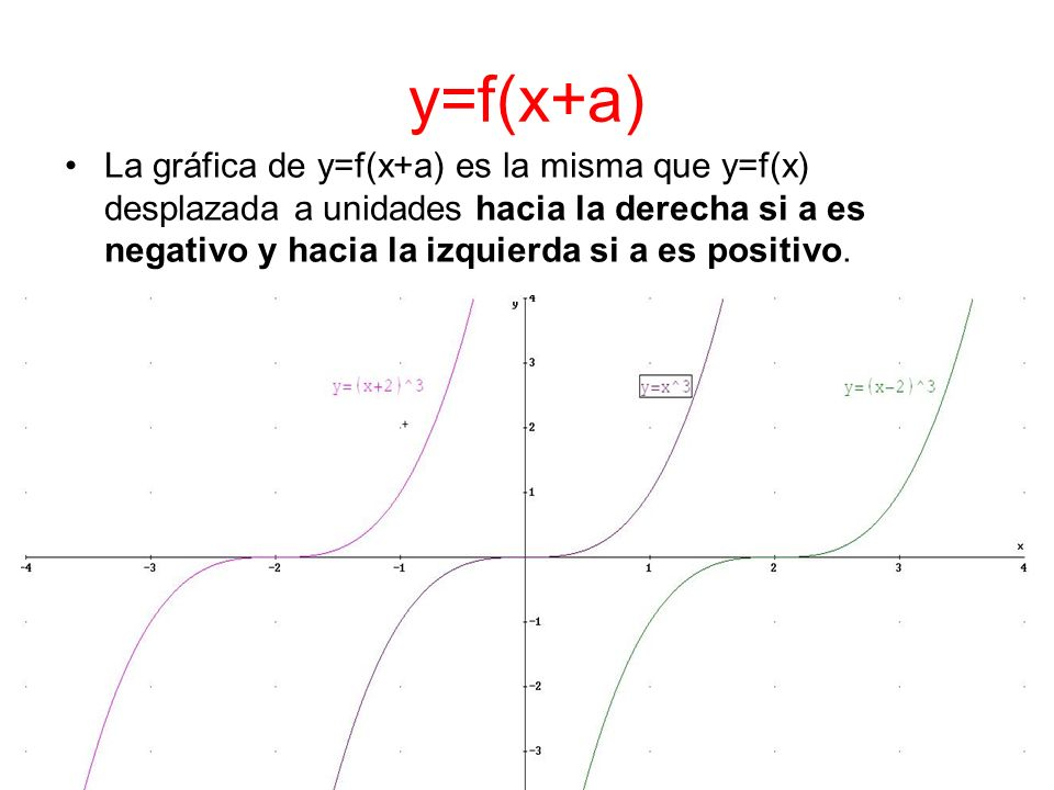 y=f(x+a)La gráfica de y=f(x+a) es la misma que y=f(x) desplazada a unidades hacia la derecha si a es negativo y hacia la izquierda si a es positivo.