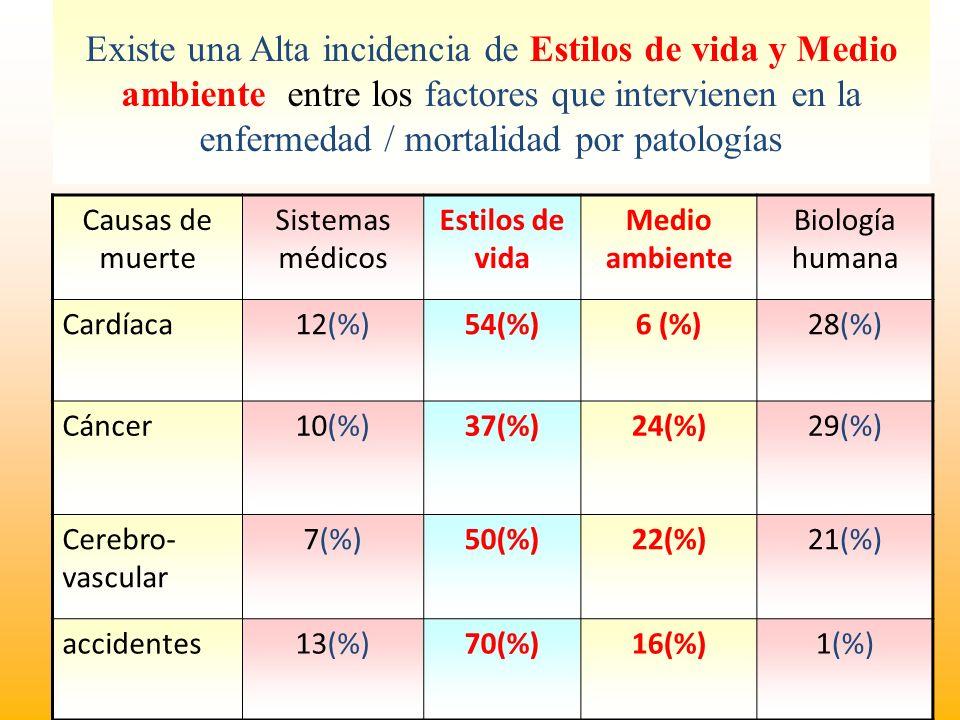 Existe una Alta incidencia de Estilos de vida y Medio ambiente entre los factores que intervienen en la enfermedad / mortalidad por patologías