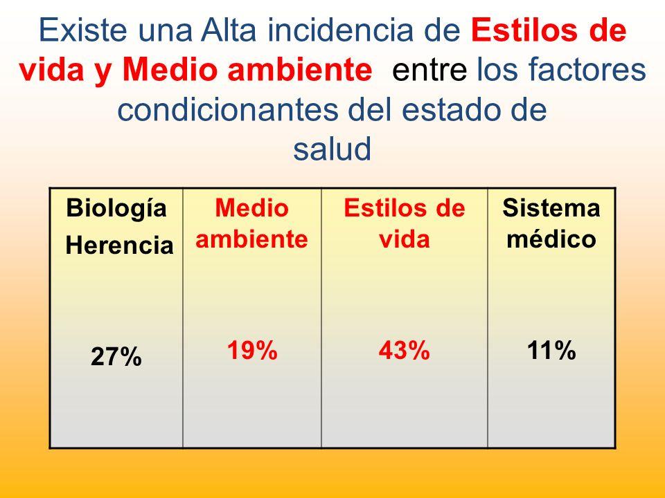 Existe una Alta incidencia de Estilos de vida y Medio ambiente entre los factores condicionantes del estado de salud