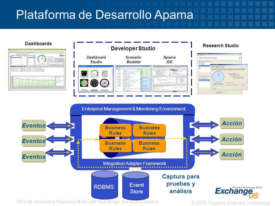 Plataforma de Desarrollo Apama