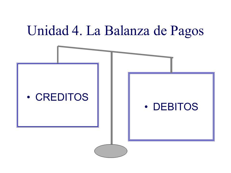 Unidad 4. La Balanza de Pagos