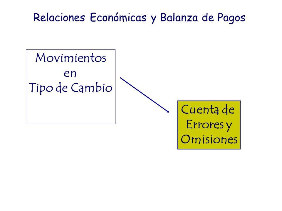 Movimientos en Tipo de Cambio Cuenta de Errores y Omisiones