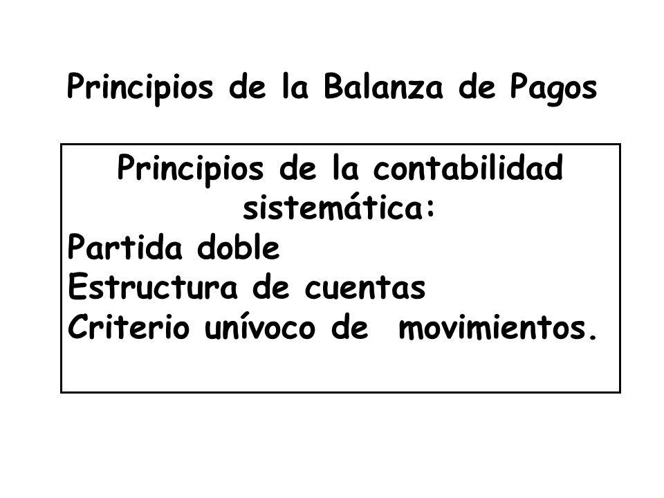 Principios de la Balanza de Pagos
