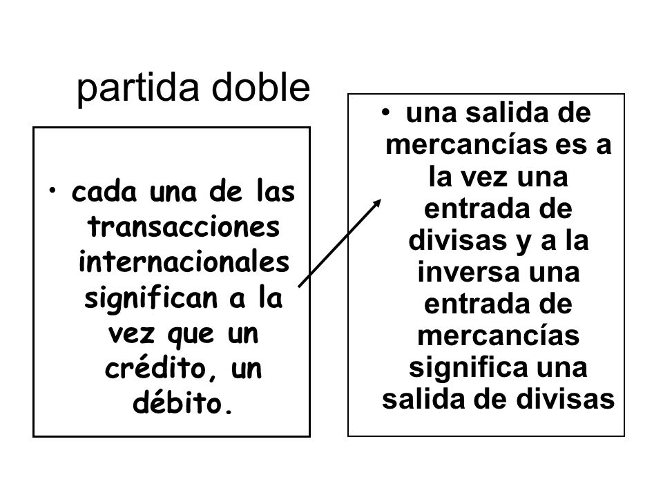 partida doble una salida de mercancías es a la vez una entrada de divisas y a la inversa una entrada de mercancías significa una salida de divisas.