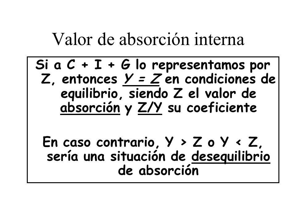 Valor de absorción interna