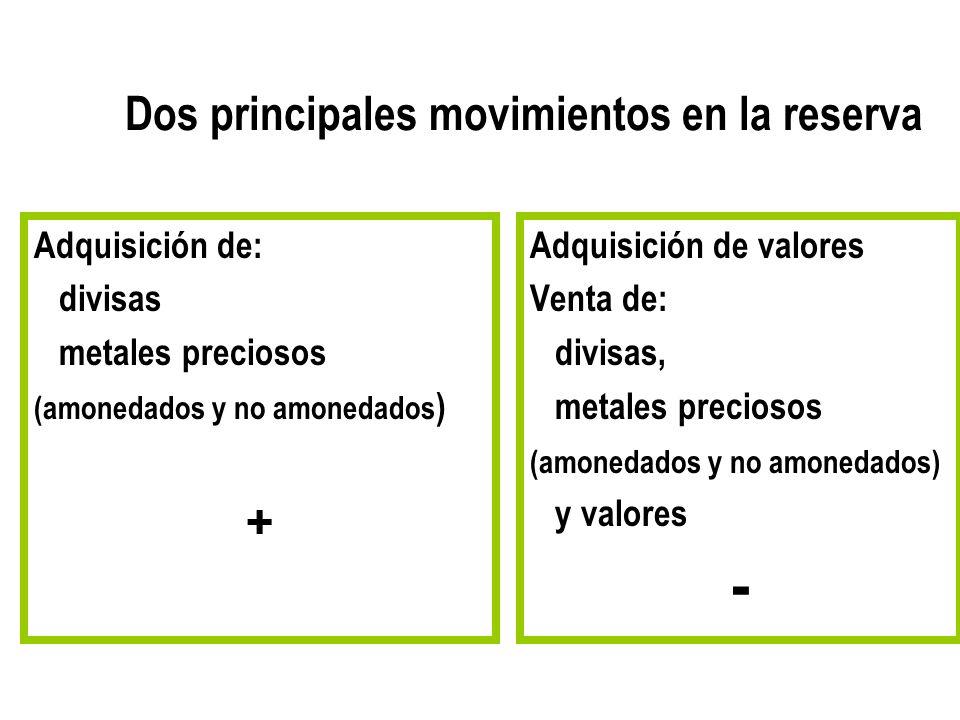 Dos principales movimientos en la reserva