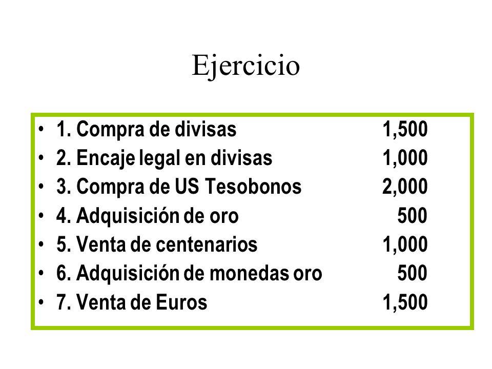 Ejercicio 1. Compra de divisas 1,500 2. Encaje legal en divisas 1,000