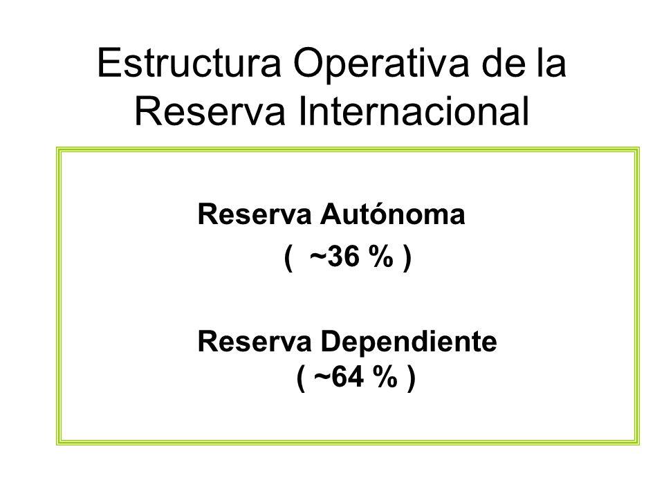 Estructura Operativa de la Reserva Internacional