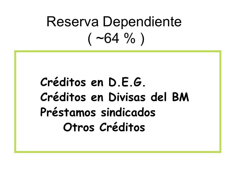 Reserva Dependiente ( ~64 % )