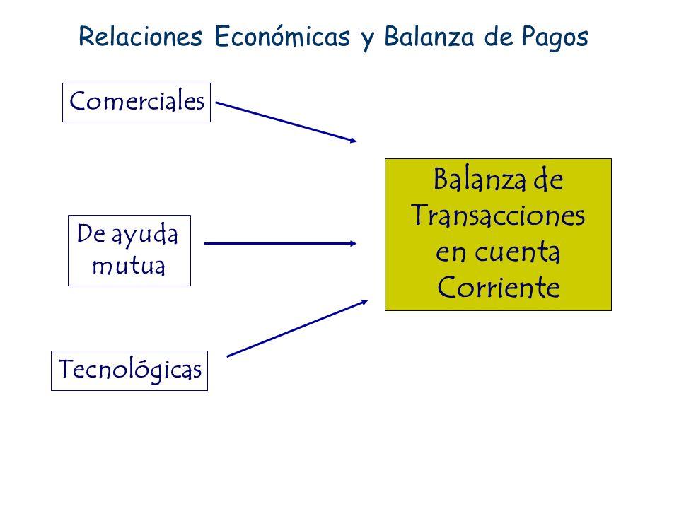 Balanza de Transacciones