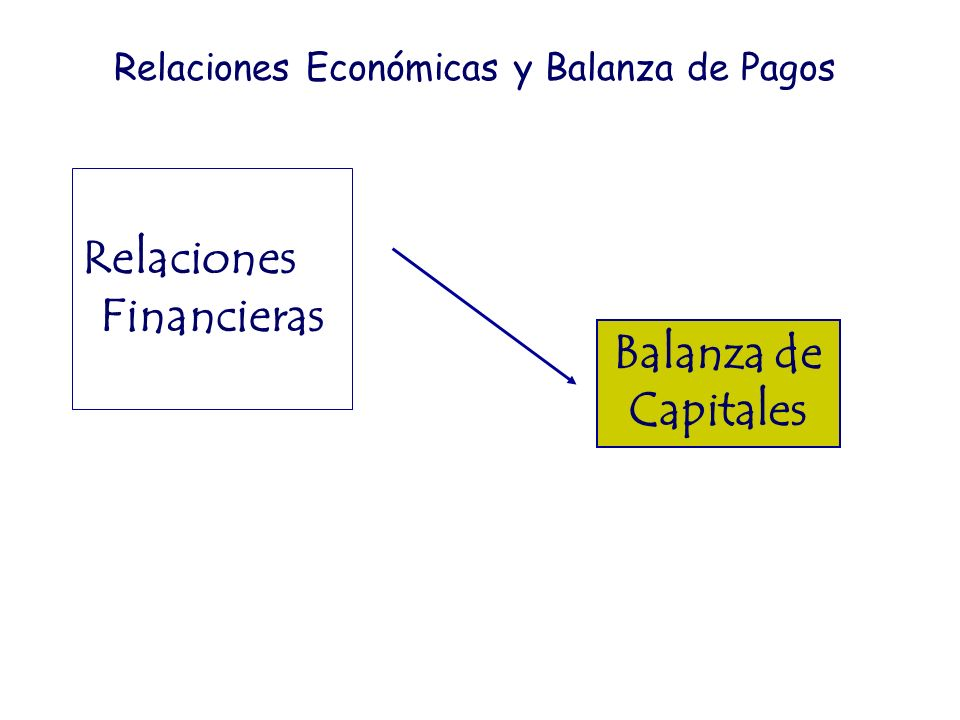 Financieras Balanza de Capitales