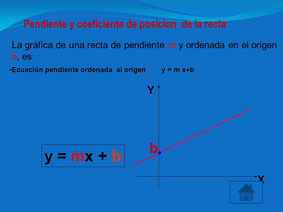 Pendiente y coeficiente de posicion de la recta .