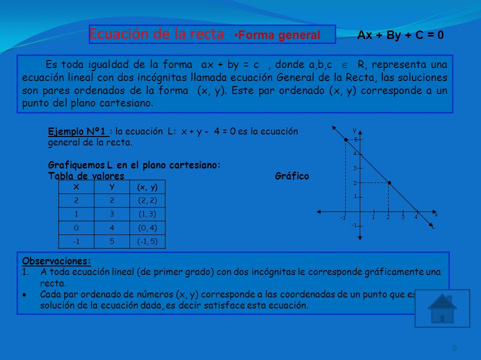 Ecuación de la recta Forma general Ax + By + C = 0