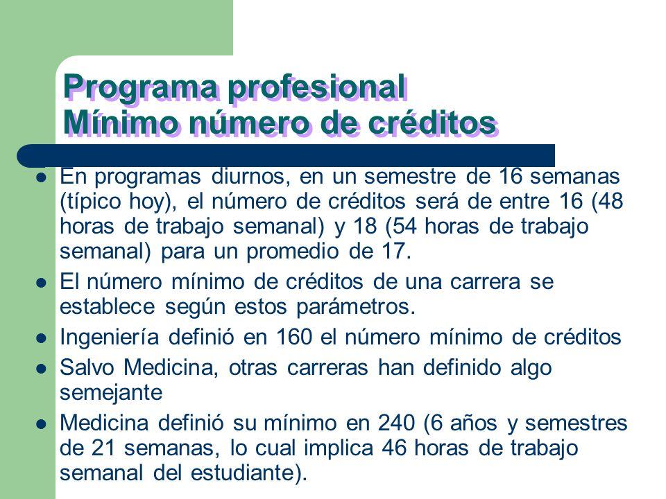 Programa profesional Mínimo número de créditos