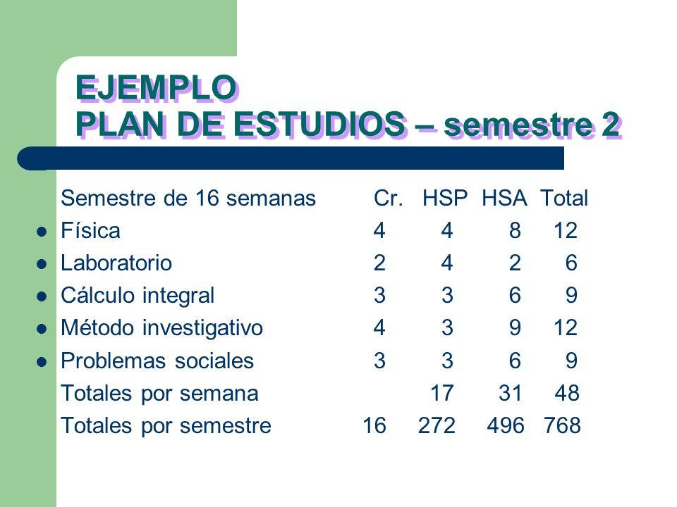 EJEMPLO PLAN DE ESTUDIOS – semestre 2