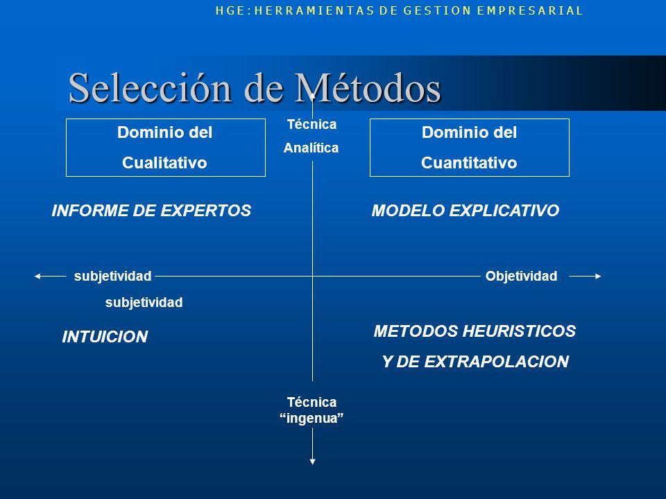Selección de Métodos Dominio del Cualitativo Dominio del Cuantitativo