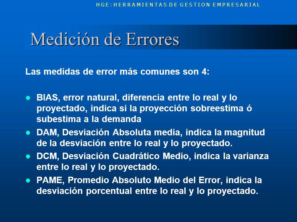 Medición de Errores Las medidas de error más comunes son 4: