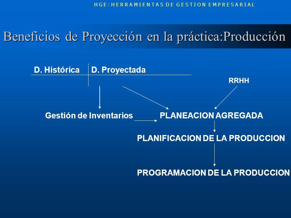 Beneficios de Proyección en la práctica:Producción