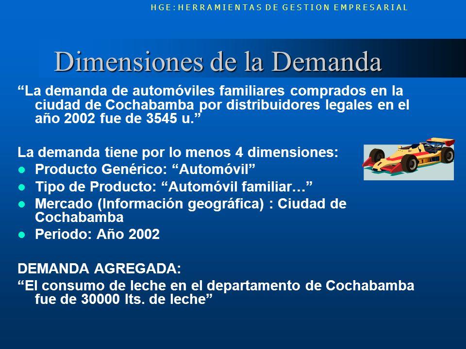 Dimensiones de la Demanda