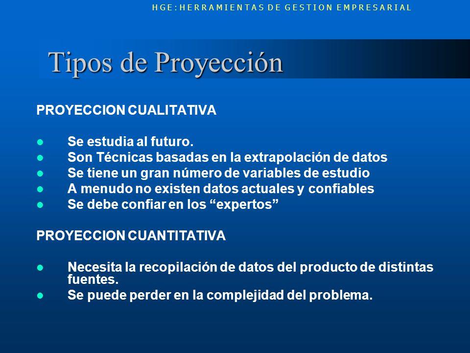 Tipos de Proyección PROYECCION CUALITATIVA Se estudia al futuro.