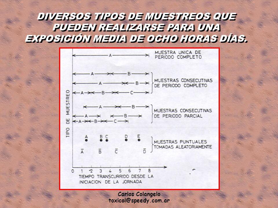 DIVERSOS TIPOS DE MUESTREOS QUE PUEDEN REALIZARSE PARA UNA EXPOSICIÓN MEDIA DE OCHO HORAS DÍAS.