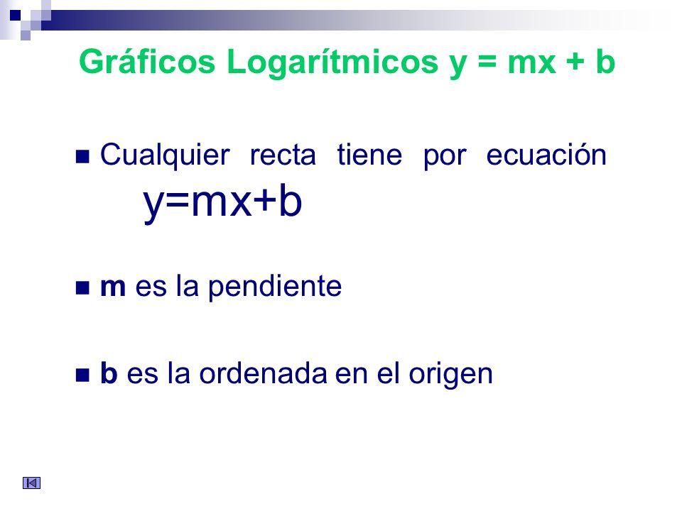 Gráficos Logarítmicos y = mx + b