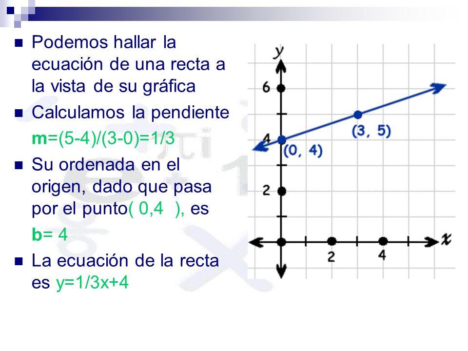 Podemos hallar la ecuación de una recta a la vista de su gráfica