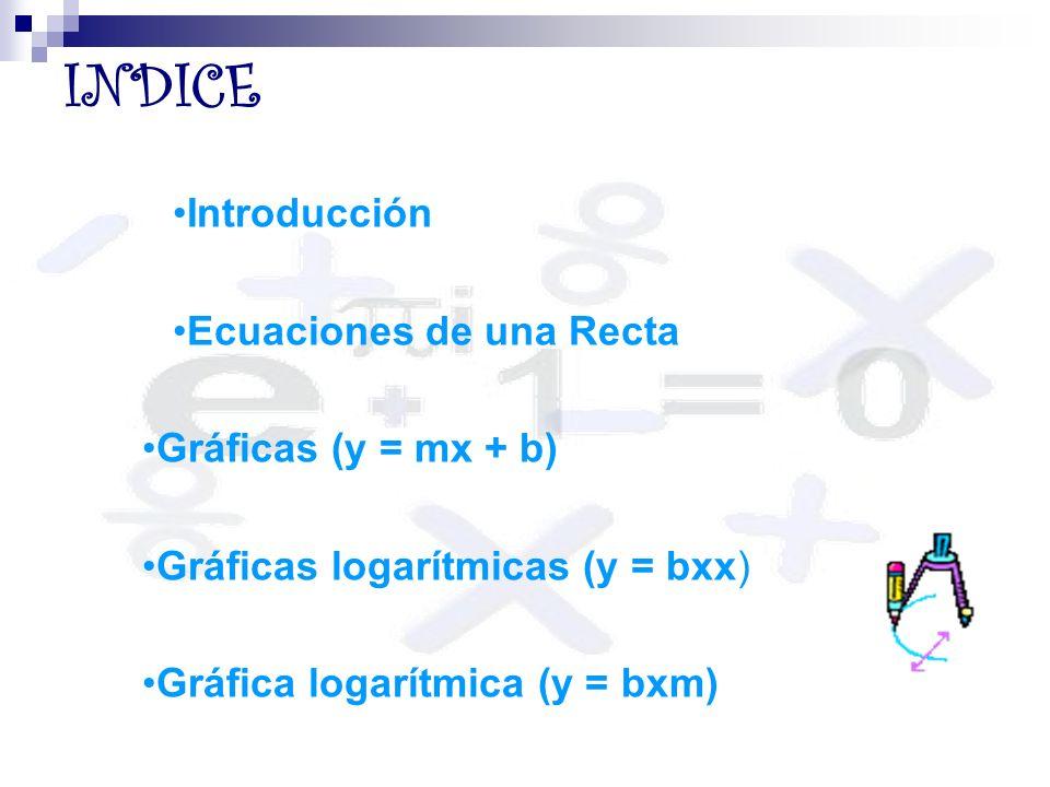 INDICE Introducción Ecuaciones de una Recta Gráficas (y = mx + b)