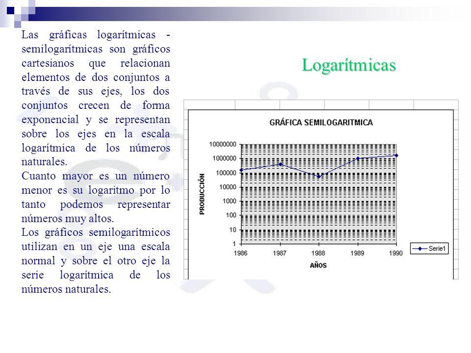 Las gráficas logarítmicas - semilogarítmicas son gráficos cartesianos que relacionan elementos de dos conjuntos a través de sus ejes, los dos conjuntos crecen de forma exponencial y se representan sobre los ejes en la escala logarítmica de los números naturales.